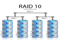 Ernitec RAID 10 settings